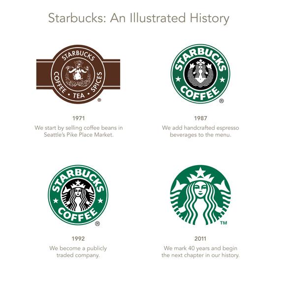 星巴克 Logo 的演變(圖片來源:維基百科)